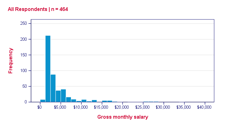 SPSS Histogram Styled Salary Bank