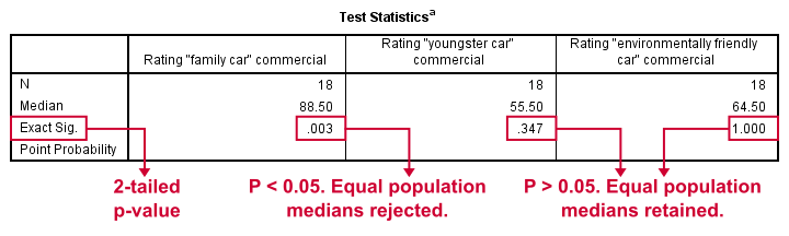 SPSS Median Test 2 Independent Medians - Test Statistics