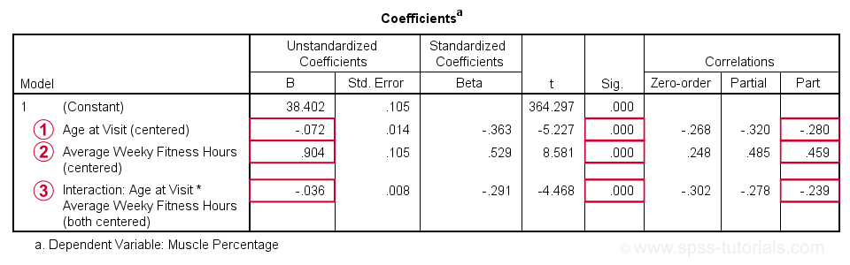 SPSS Moderation Regression Coefficients Output