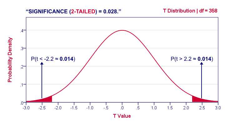 2-Tailed Significance in T-Distribution