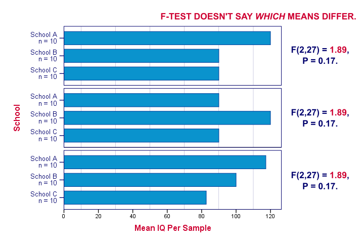 ANOVA - Post Hoc Tests for Different Patterns of Sample Means