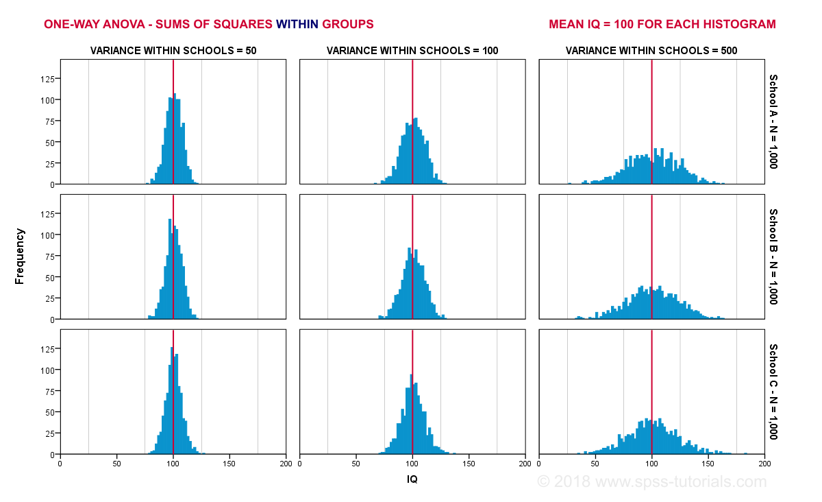 ANOVA What Is It Variance Within Groups Histograms