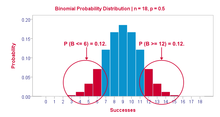 Binomial Probability Distribution for 18 Trials