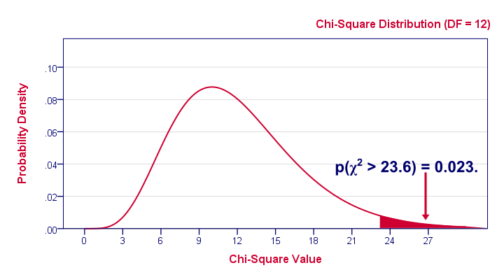 Chi-Square Distribution with 1-Tailed P-Value