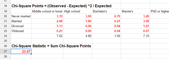 Chi-Square Test Statistic in GoogleSheet