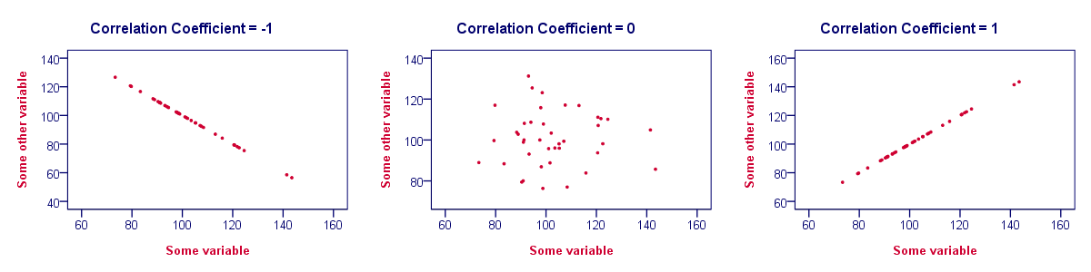 Correlation Coefficient - Perfect Linear Relations