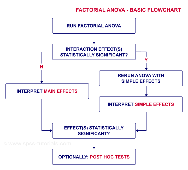 Factorial ANOVA Interaction Flowchart