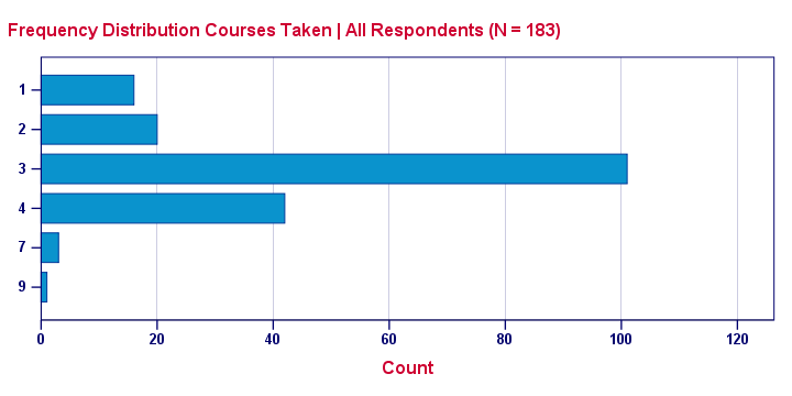 Frequency Distribution Bar Chart Courses Taken