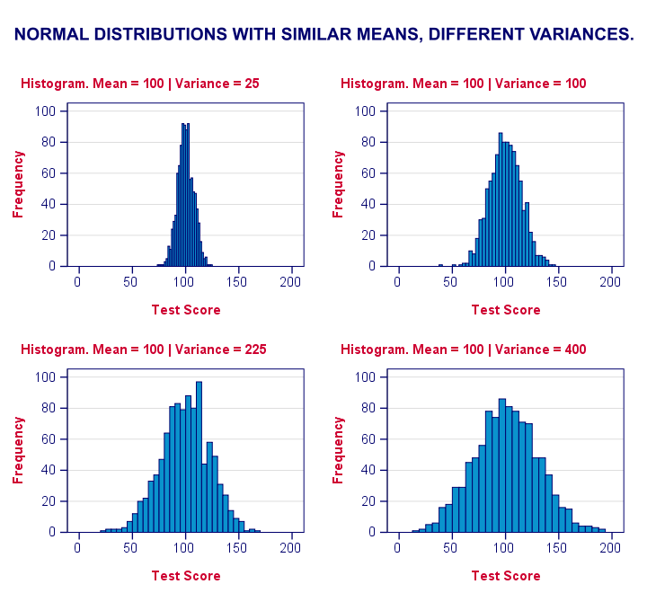 Variances Shown in Histograms