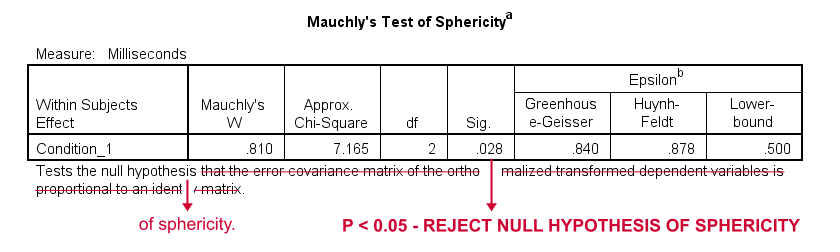 Mauchly Sphericity Test Results