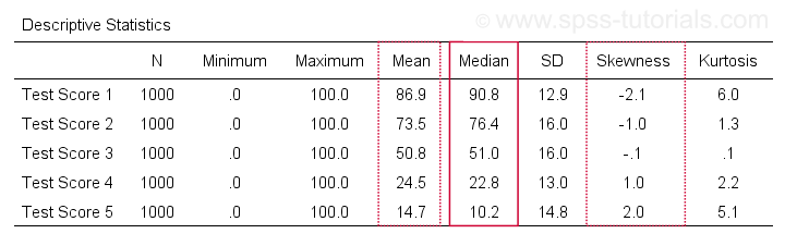 Median SPSS Output Table