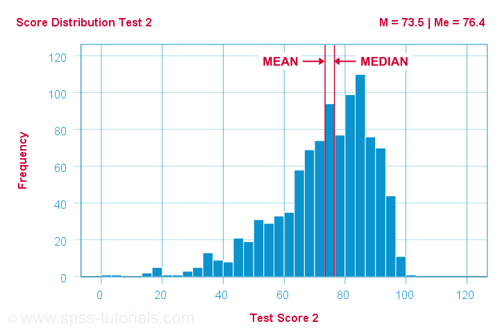 Median Versus Mean Left Skewed Distribution