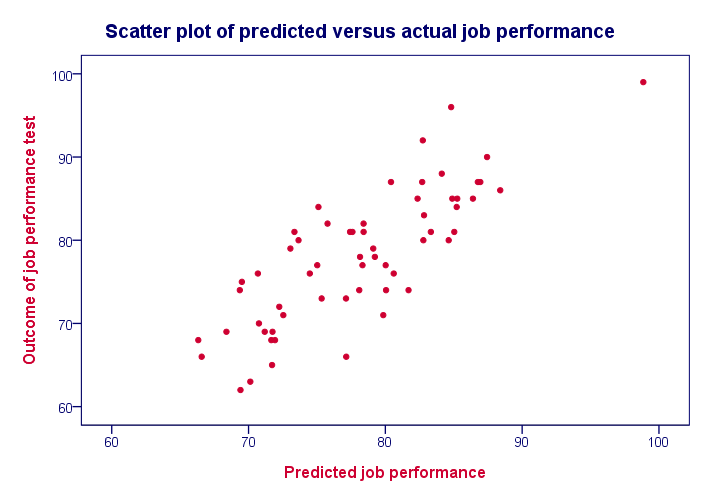 Multiple Regression - R Square Scatter Plot