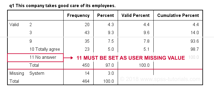 No User Missing Values Set Categorical Variable