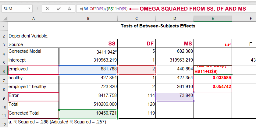 Omega Squared Effect Size ANOVA In Excel