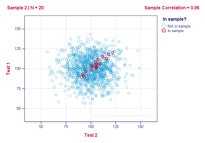 Scatterplot Showing Sample Correlation if Population Correlation is Zero