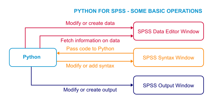 SPSS Python - Basic Operations