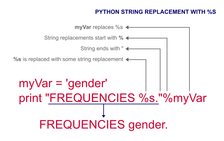 Python %s string replacement example