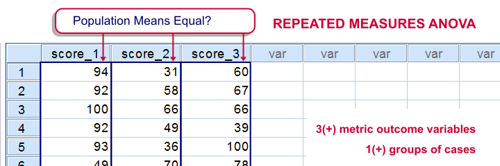 Repeated measures ANOVA - What Is It?