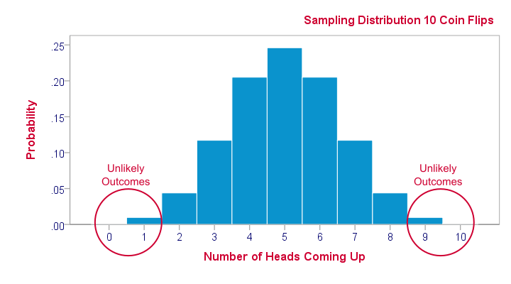 Sampling Distribution - What is It?