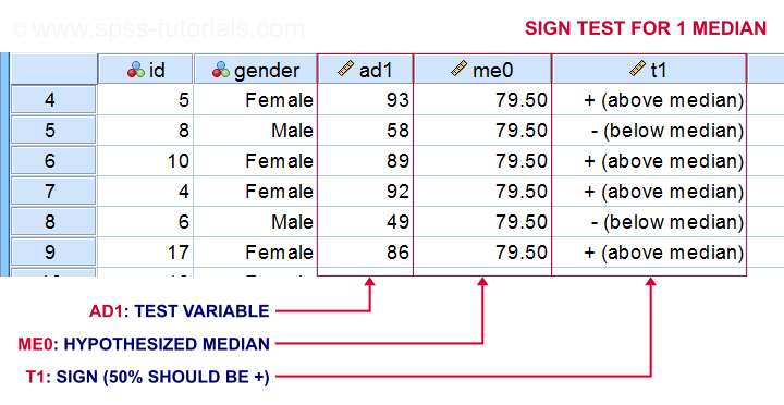 Sign Test for 1 Median - How Does it Work?