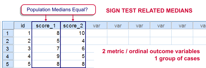 Sign Test for 2 Related Medians - What is It?