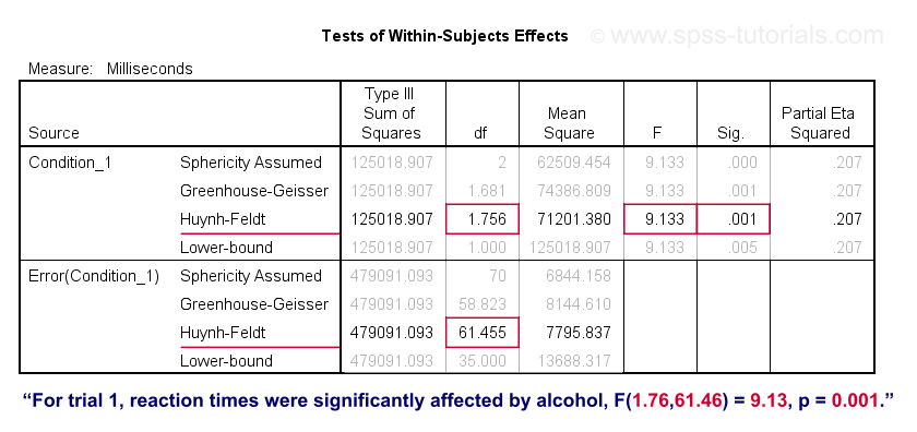 Simple Effects - Within-Subjects Tests Output