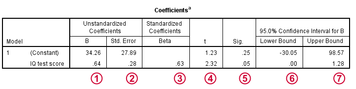 Simple Linear Regression B Coefficients Inferential
