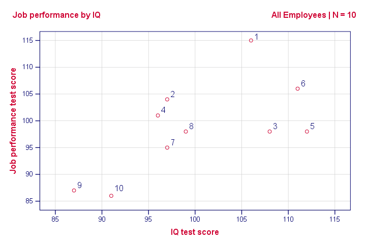 Simple Linear Regression Scatterplot Markers