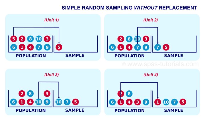 Simple Random Sampling without Replacement Diagram