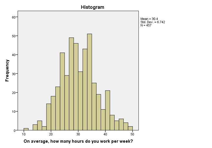 SPSS 24 Histogram Example