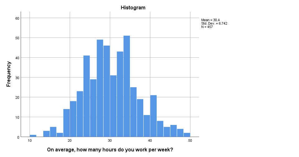 SPSS 25 Histogram Example