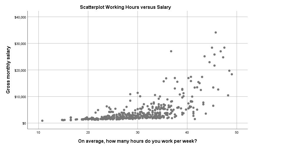 SPSS 25 Scatterplot Example
