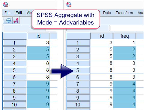 SPSS Aggregate Mode Addvariables