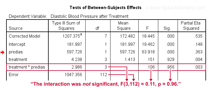 SPSS ANCOVA Output - Covariate by Treatment not Significant