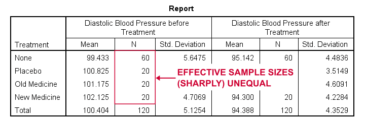 SPSS ANCOVA Unadjusted Descriptives Table
