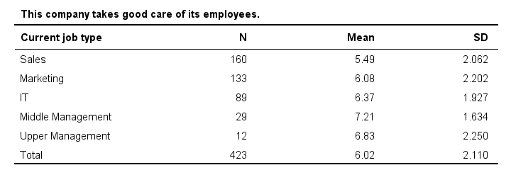 SPSS Bar Chart Means By Category Means Table
