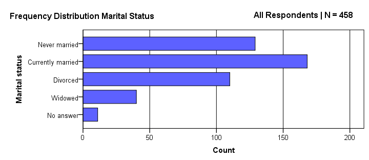 SPSS Bar Chart Styled Manually