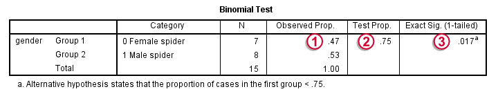 SPSS Binomial Test Output