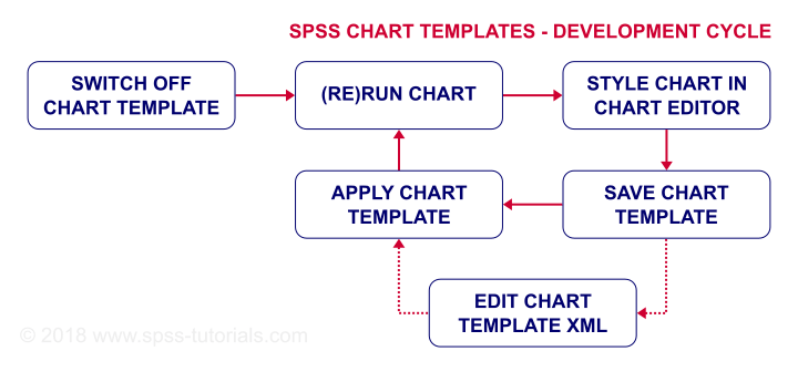 SPSS Chart Template Development Cycle