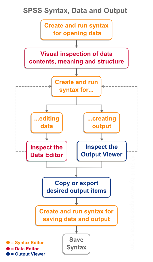 SPSS Syntax Data and Output