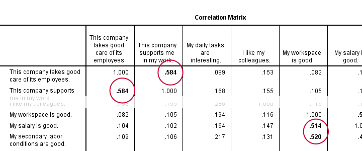 SPSS Conditional Formatting With Output Modify Example