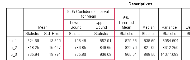 SPSS Confidence Interval Means