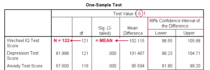 SPSS Confidence Intervals For Means From One Sample T-Test Output