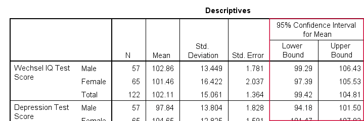 SPSS Confidence Intervals For Means From One Way ANOVA Output