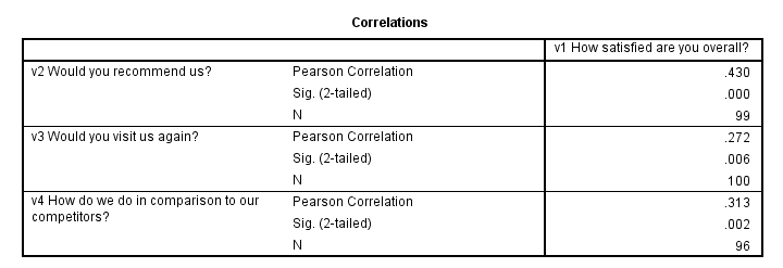 SPSS Correlations Output
