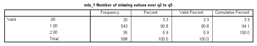 SPSS Frequencies Table