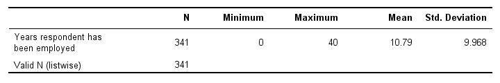 SPSS Descriptives Table with Table Template