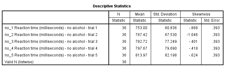 SPSS DESCRIPTIVES table with legacy table styles