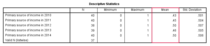 SPSS DESCRIPTIVES Table for Multiple Dichotomous Variables
